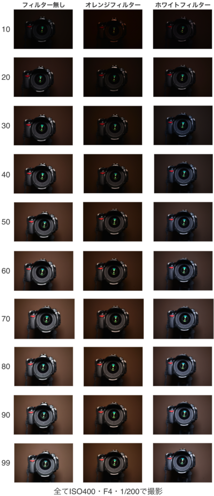 ビデオライトのCraphy PT-308を使った明るさの比較図
